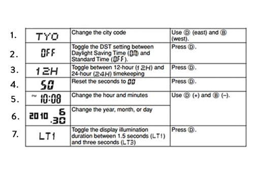 Tabulka s nastaveními Casio G-Shock